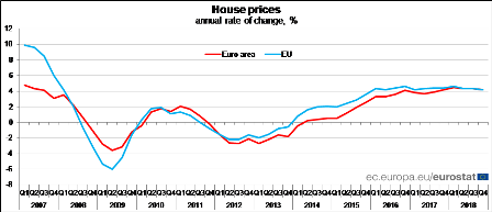 House prices up by 4.2% in both the euro area and the EU